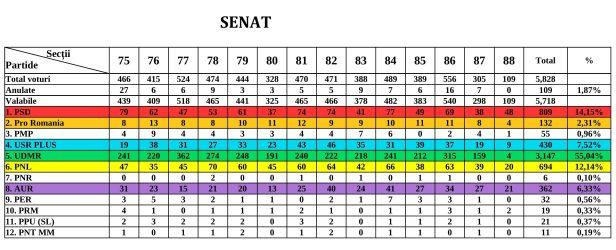 rezultate senat